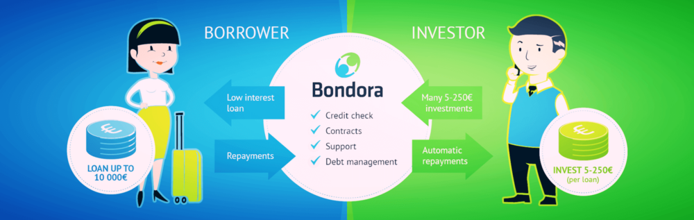 investment example bondora