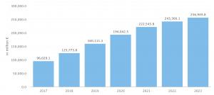 crowdlending market evolution until 2023