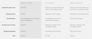 mintos comparison invest access auto invest