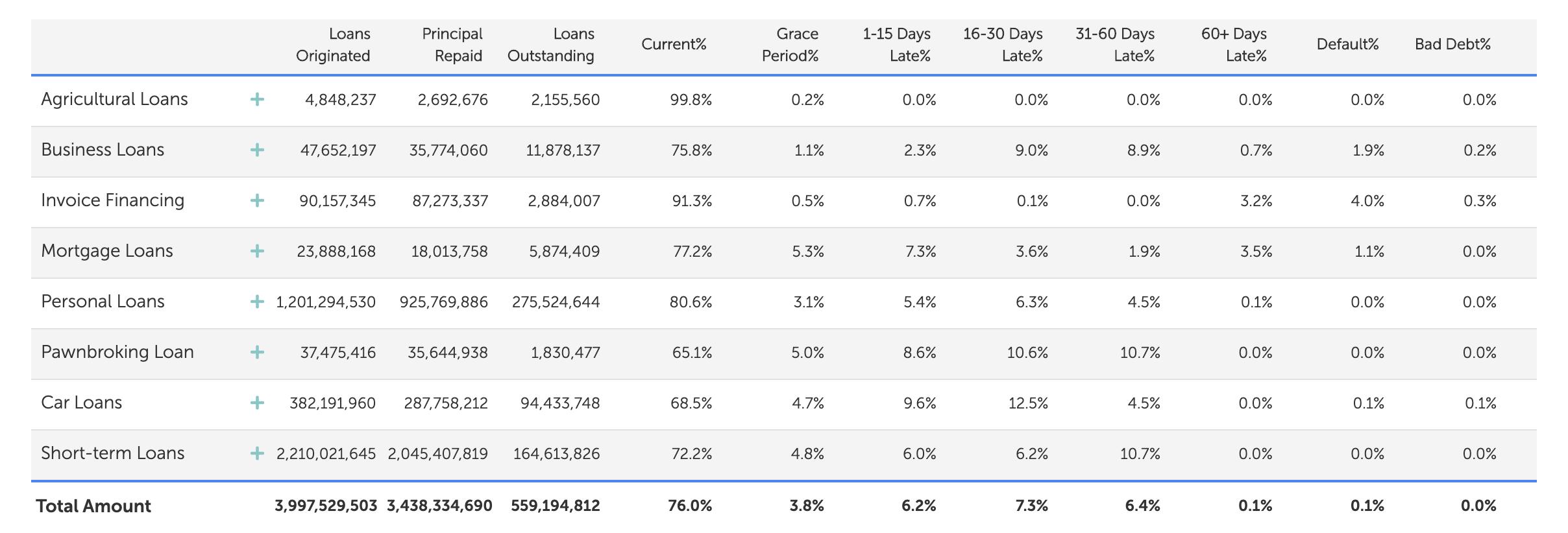 mintos loans performance