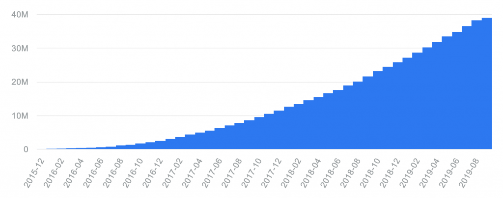 neo finance loans amount
