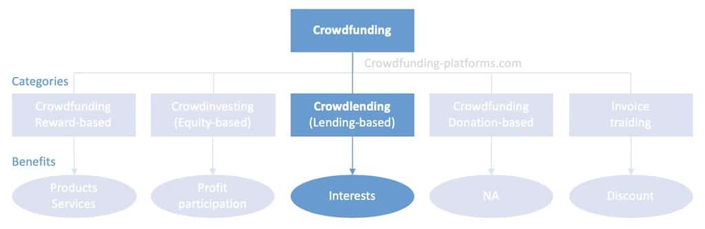 crowdfunding categories