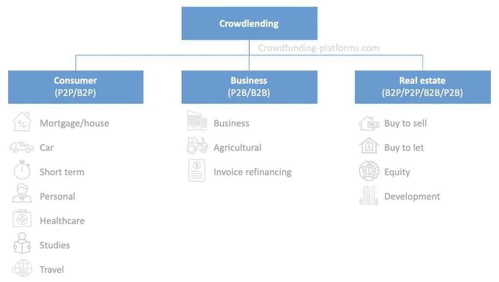 crowdlending investment types