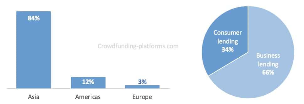 crowdlending market data