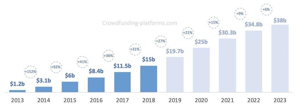 crowdlending market evolution