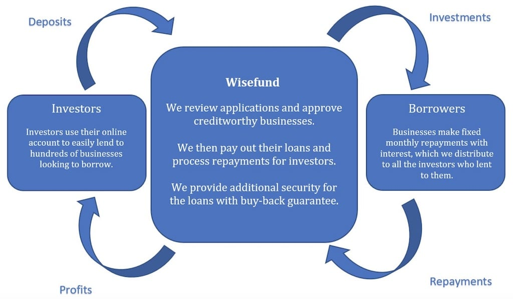wisefund how it works
