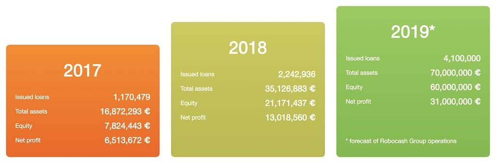robocash group financials