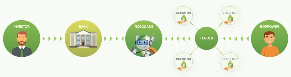 robocash how it works