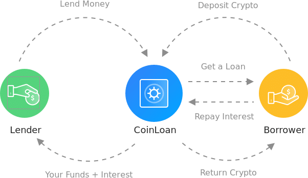 crypto lending how it works