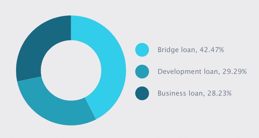 estateguru loan types amount