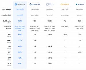 crypto lending platforms comparison