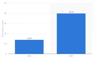 crowdfunding worldwide market size