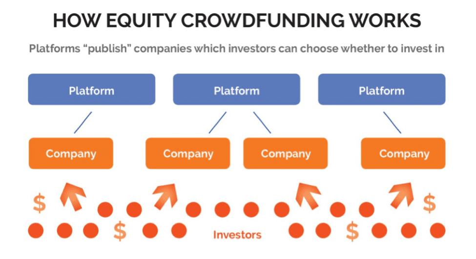 equity crowdfunding how it works