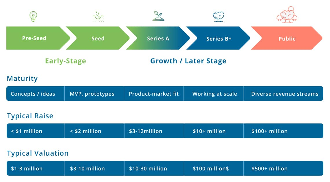traditional startups funding stages