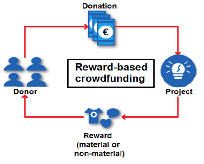 what is rewards based crowdfunding