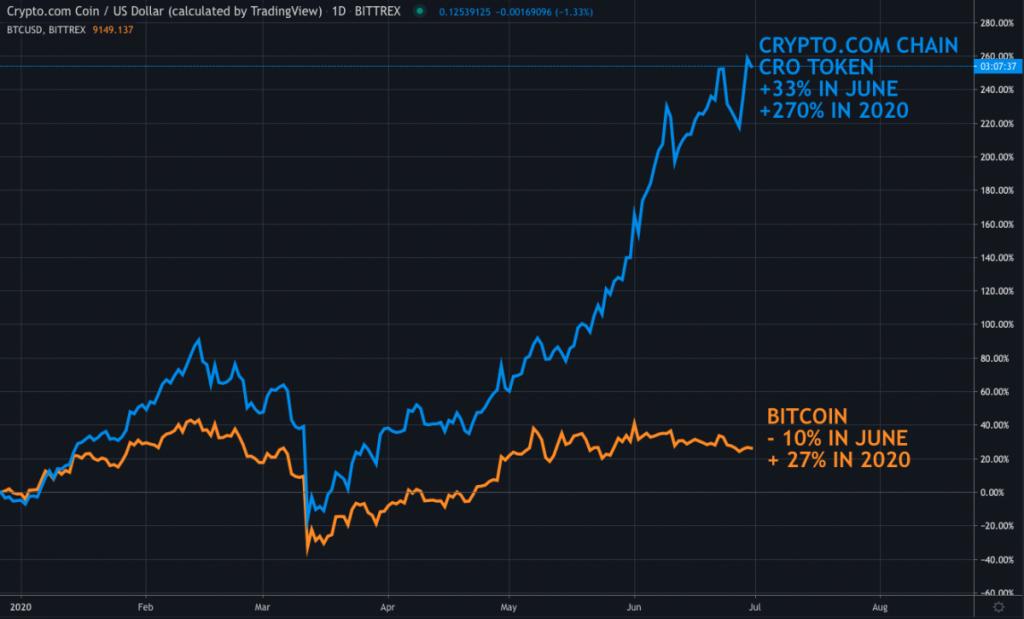 CRO token vs BTC evolution 2020