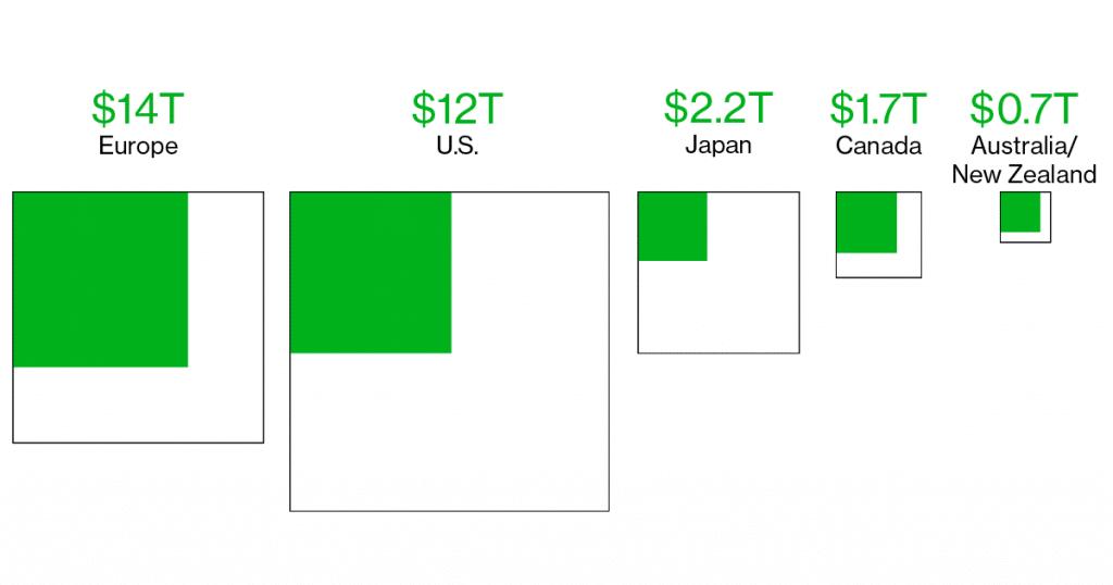 Green Lending Market Size