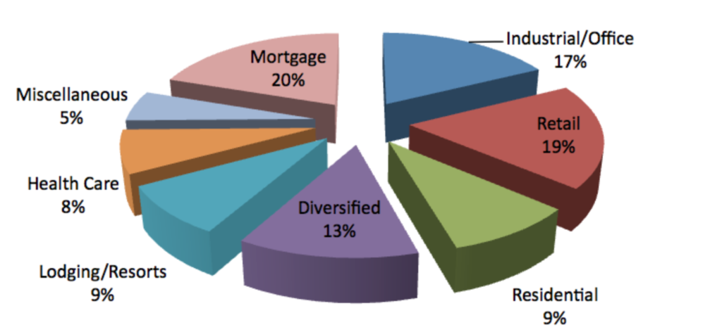 REITs types percentages