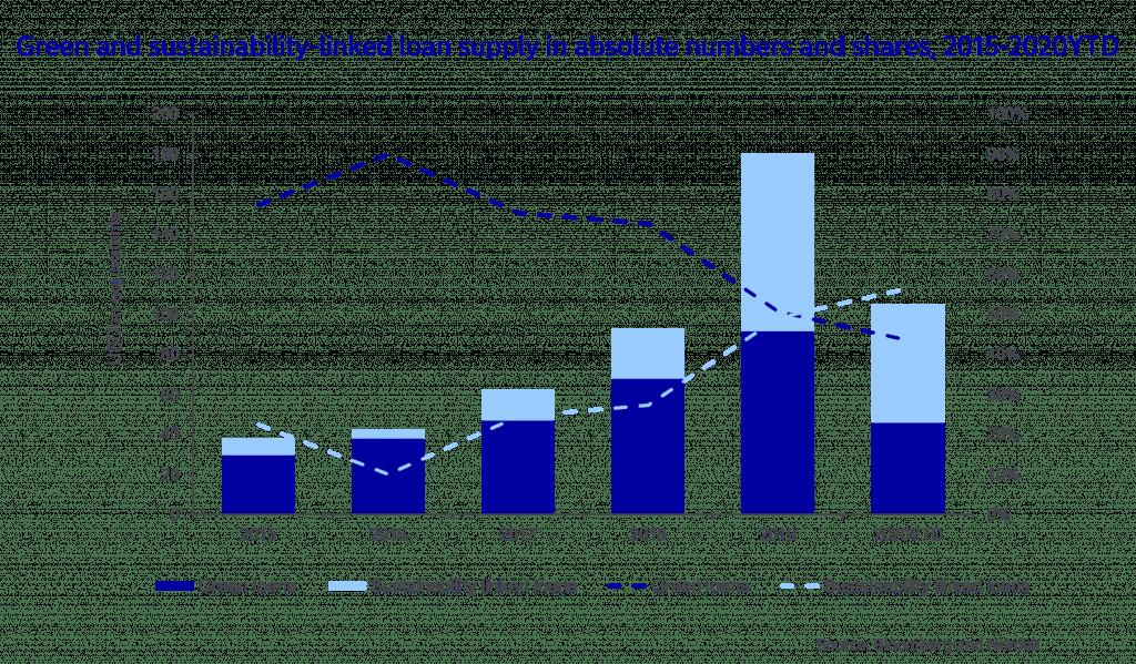 Green lending growth