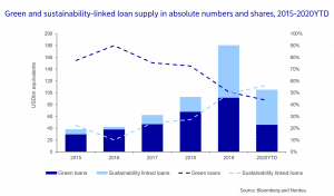 Green lending market growth