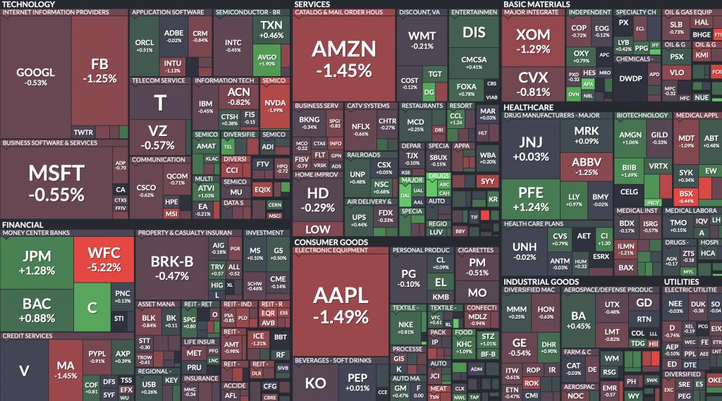 S&P500 index map