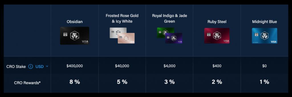 crypto.com card stakes