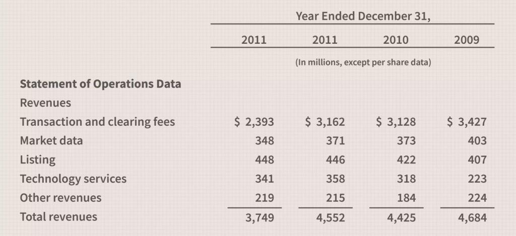 revenue split NYSE