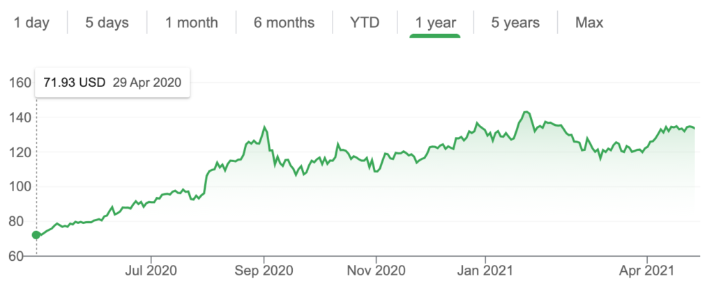 stock price evolution
