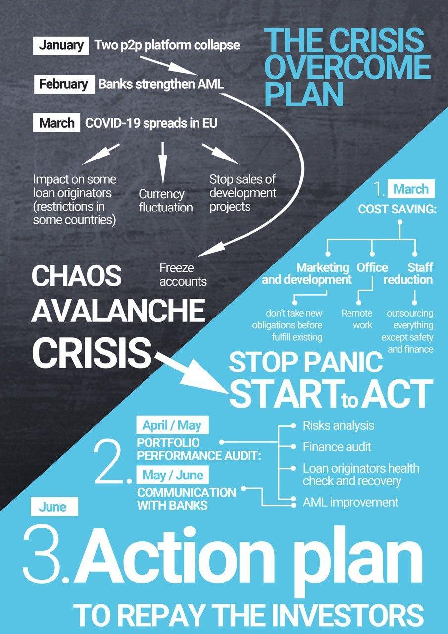 Crisis Overcome Plan for peer to peer lending Europe