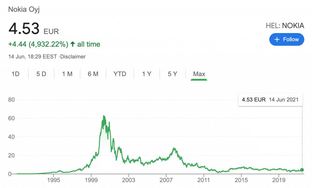 nokia stock price evolution