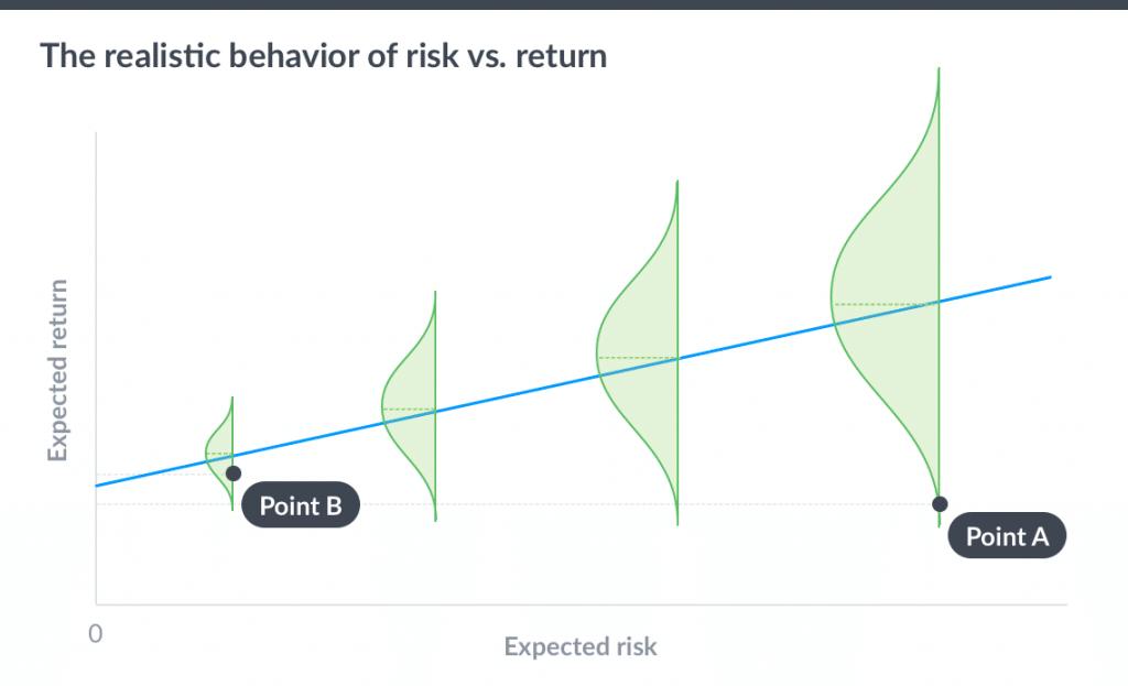 stock market risk vs return realistic behavior