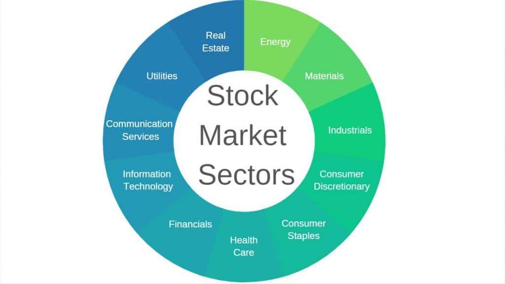 stock market fundamentals sectors