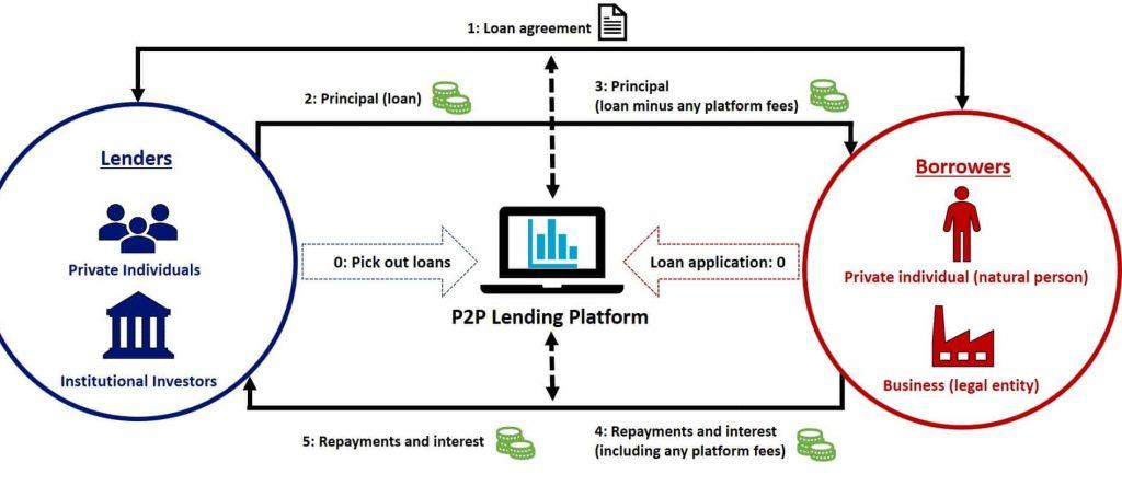 P2P lending for passive income
