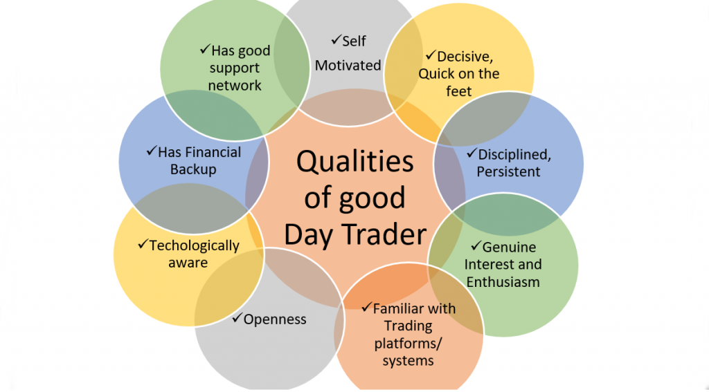 Qualities of a Good intraday Trader