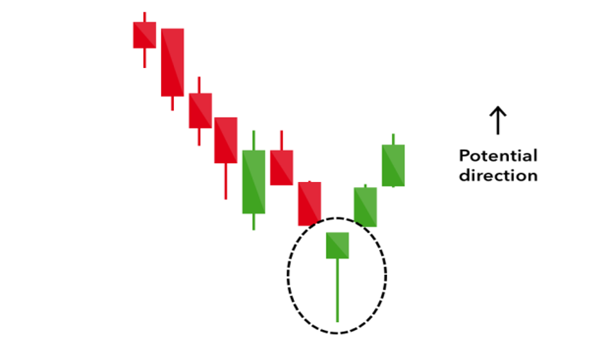 candelstick charts