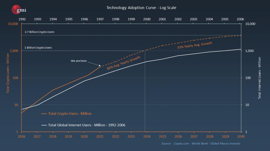 crypto adoption curve