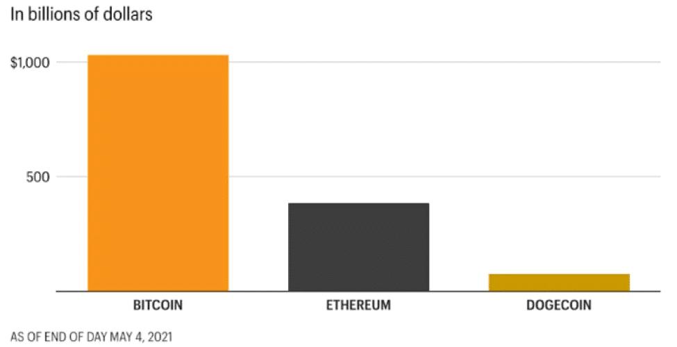 crypto market capitalization