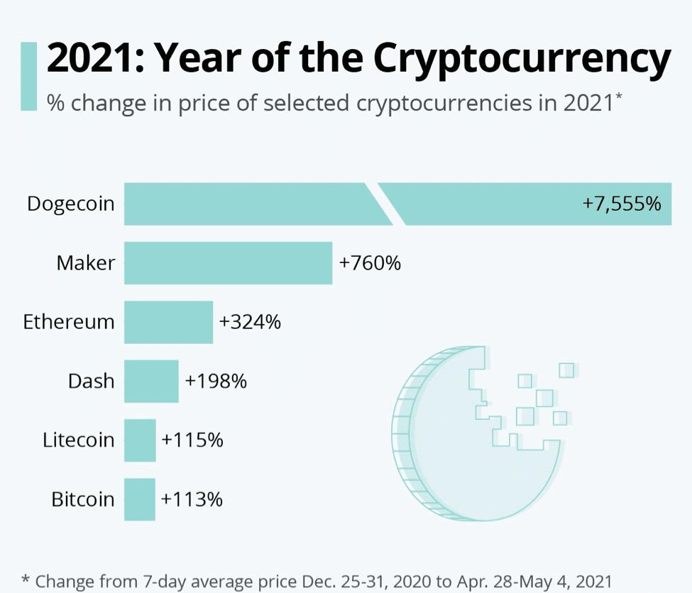 crypto to buy
