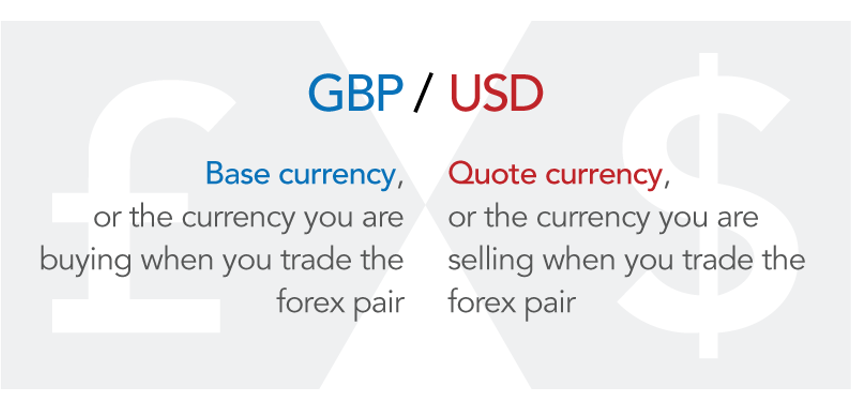 forex trading course currency pair