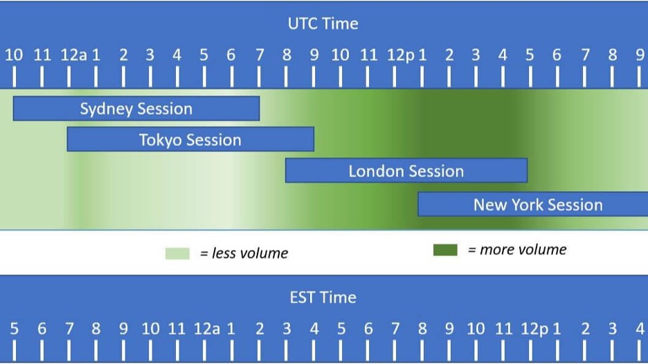 forex trading sessions