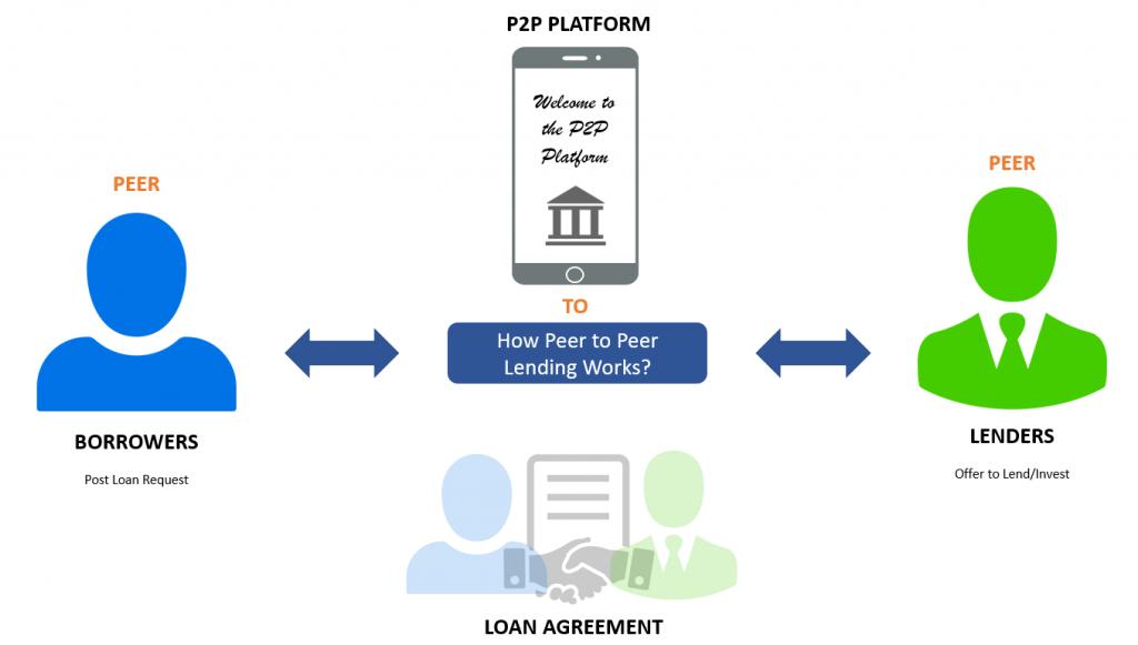 choose a p2p lending platform