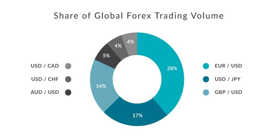 share of forex trading volumes