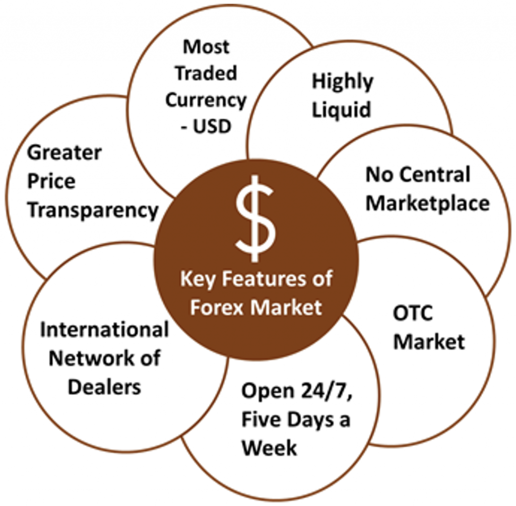 key features of the forex market