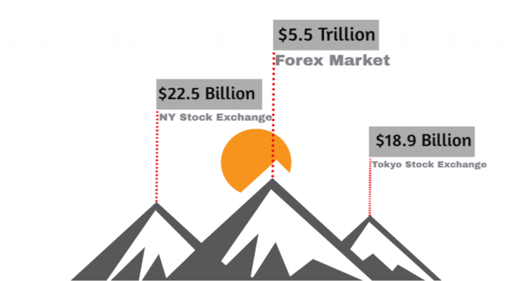 comparing forex and stock markets