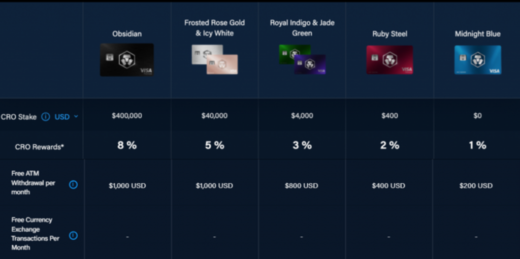 crypto com stake amount