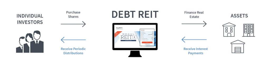 how debt REITs investing works
