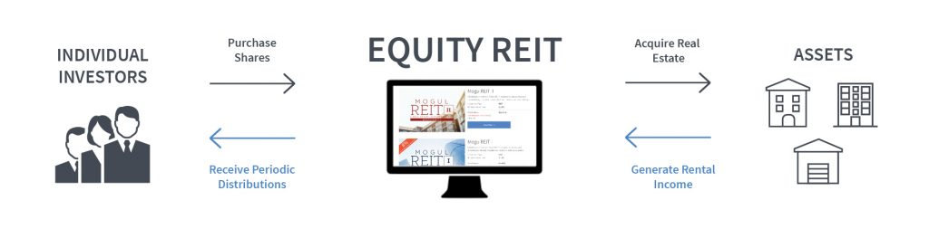 equity REITs investing