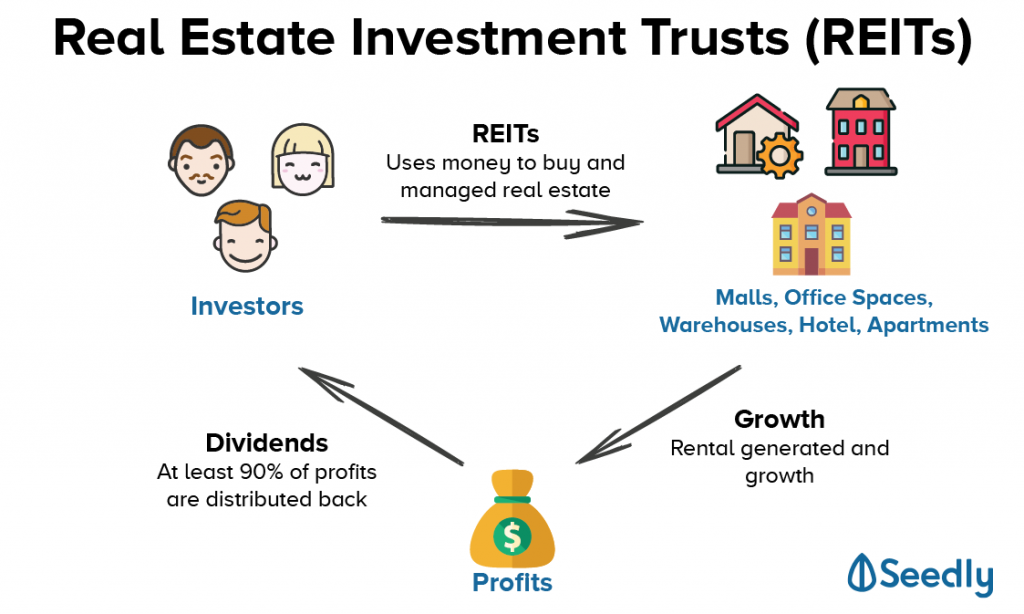 how RETIs investing works
