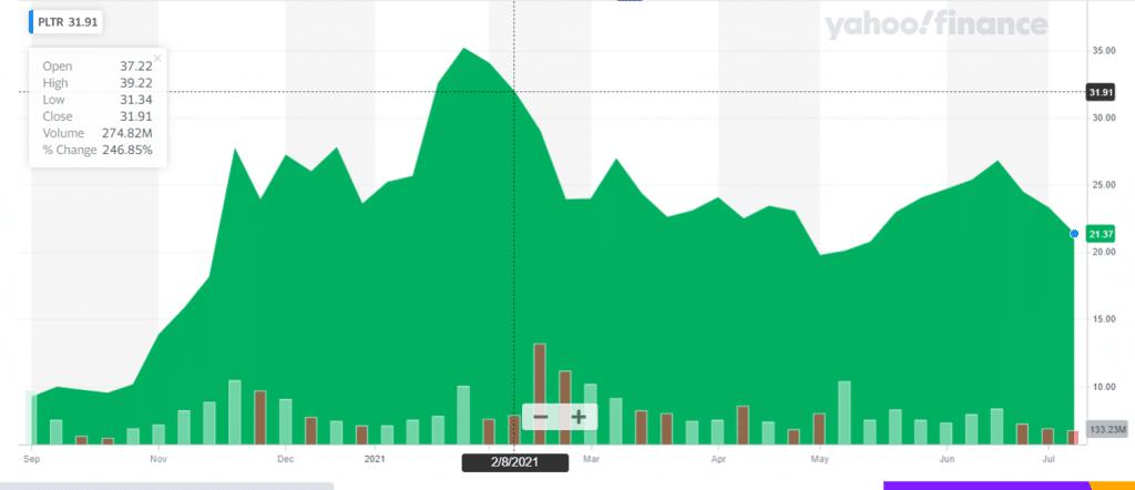 invest in IPO palantir