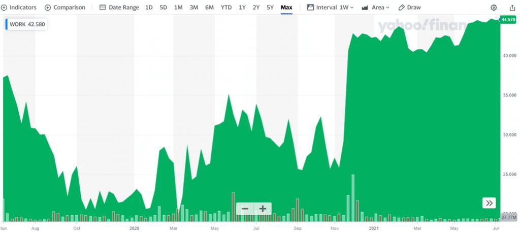 invest in IPO slack